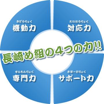 長崎め組の4つの力